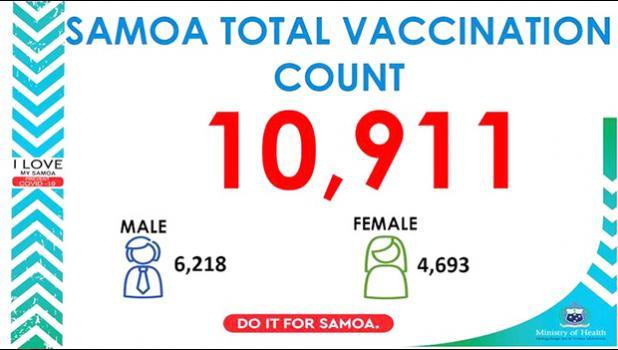 Samoa Ministry of Health Covid-19 vaccination advisory graphic