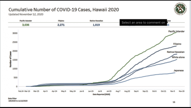 Graph of Hawaii's COVID-19 cases by race depicted over time.