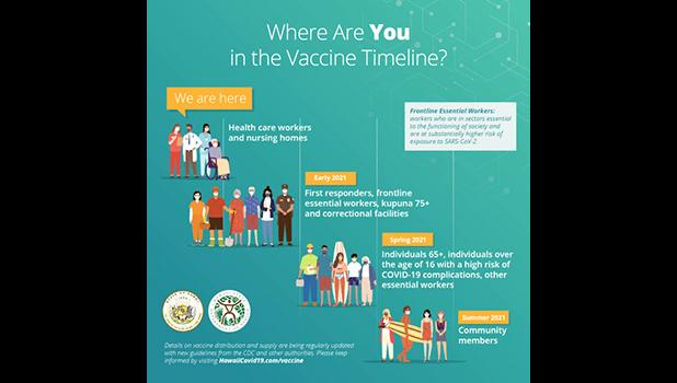 Hawaii vaccine timeline graphic