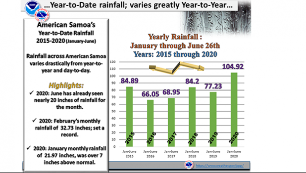 Yearly rainfall chart